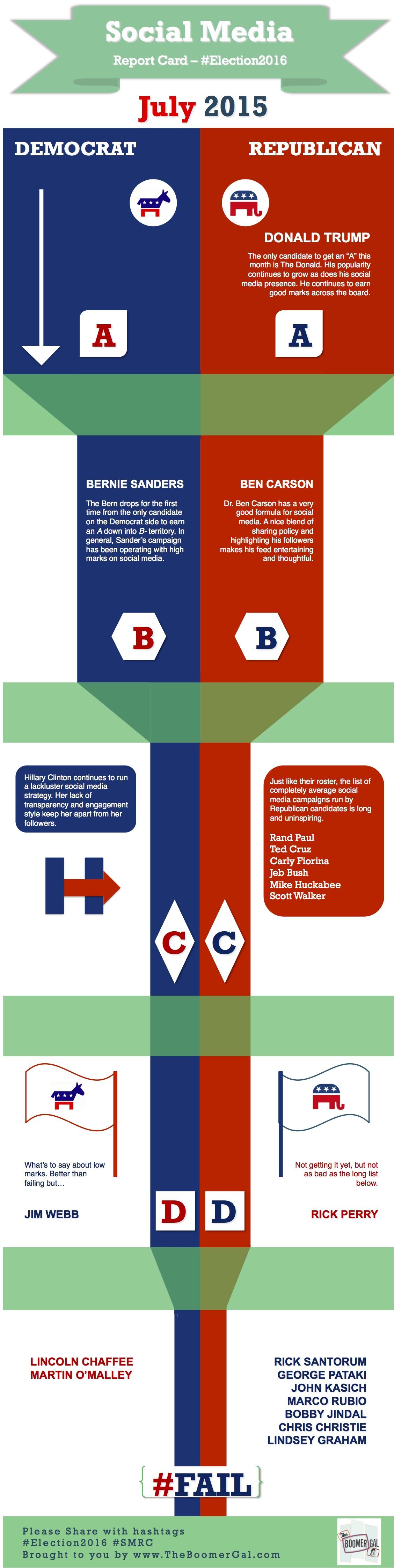 election 2016 social media